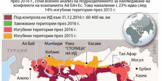 """(ГРАФИКА) Воена анализа ги покажа големите загуби кои ги претрпе """"Исламска држава"""""""