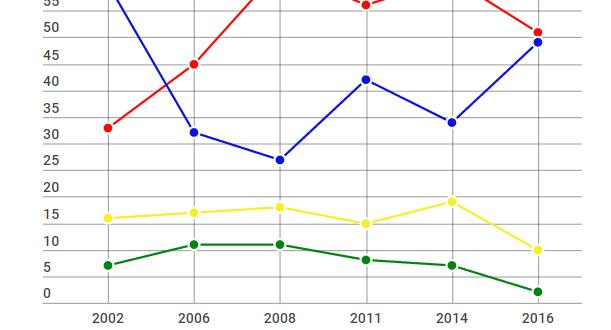Мандатари и број на пратеници во независна Македонија   историски и графички преглед