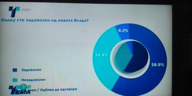 Анкета на МЦМС и Телма  СДСМ со 3  повисок рејтинг од ВМРО ДПМНЕ