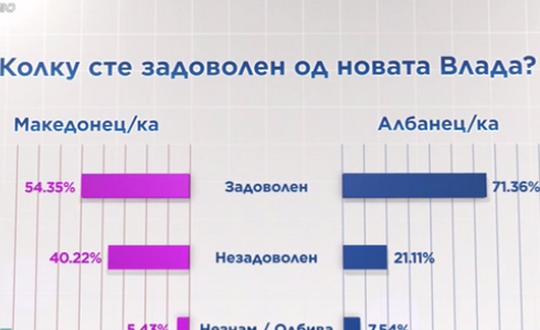 Анкета  58 9 отсто од граѓаните задоволни од Владата  СДСМ води пред ВМРО ДПМНЕ