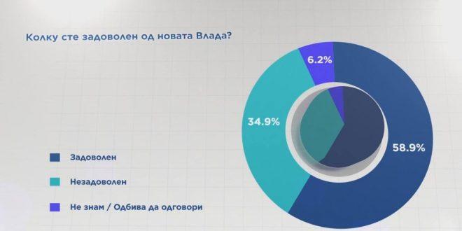 СДСМ води во анкетата на Телма и МЦМС
