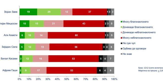 Анкета на National Democratic Institute: Граѓаните имаат најмногу доверба во Заев