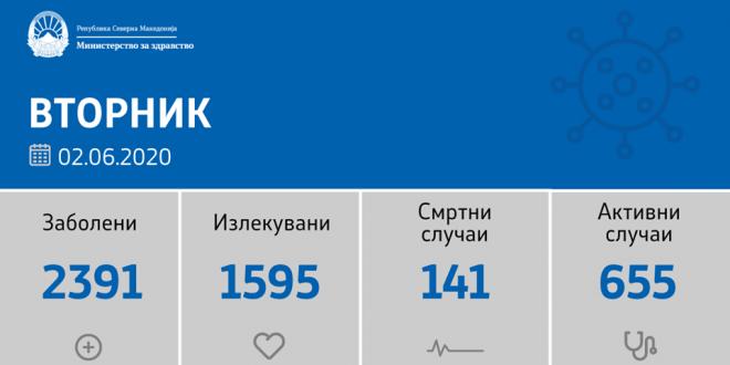 Денеска се потврдени 76 нови случаи на ковид-19, оздравени се 26 пациенти, почина 1 лице