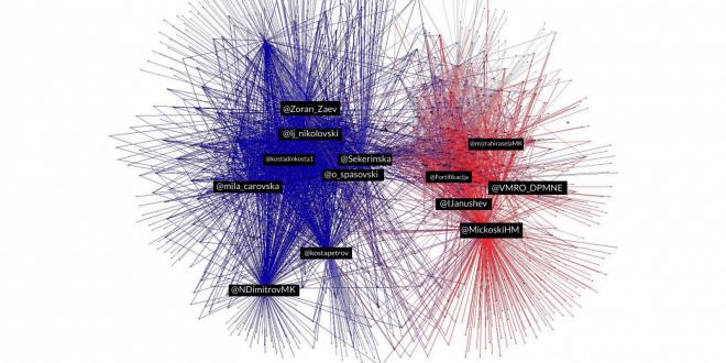 """БИРН: СДСМ освои двојно повеќе пратеници на изборите во """"Твитер"""" војната"""